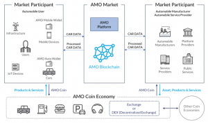 AMO market and coin economy, source: amo.foundation