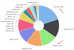 Bitcoin pools hashrate on the last 4 days (since 20180802), source: blockchain.com