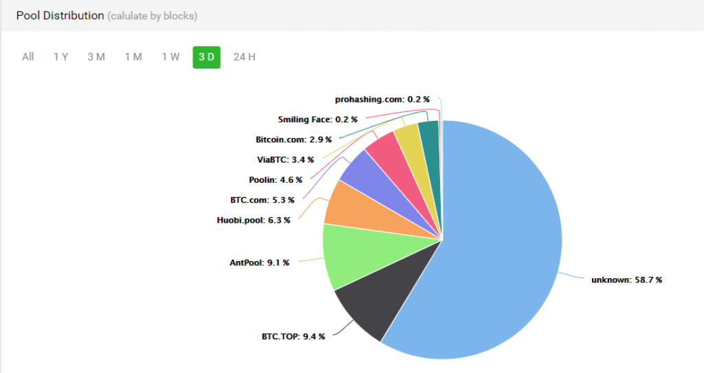 Hashrate distribution