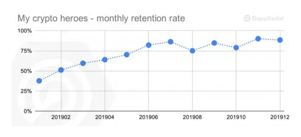 My Crypto Heroes retention rate