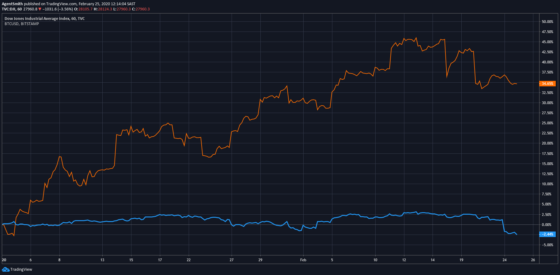 Dow Jones vs BTC