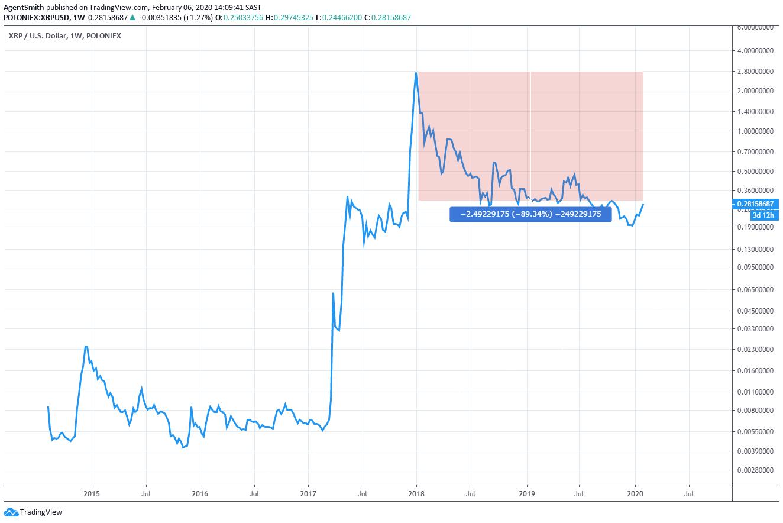 XRPUSD Chart
