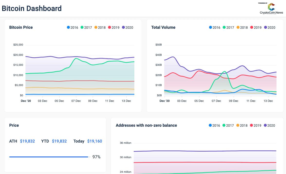 CryptoCoin.New's <bold>Bitcoin</bold> Dashboard: An Easy Way to Analyze <bold>Historic</bold> BTC <bold>Data</bold>