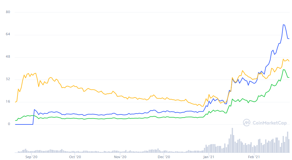 All-time price chart of Polkadot (DOT). Source: CoinMarketCap.