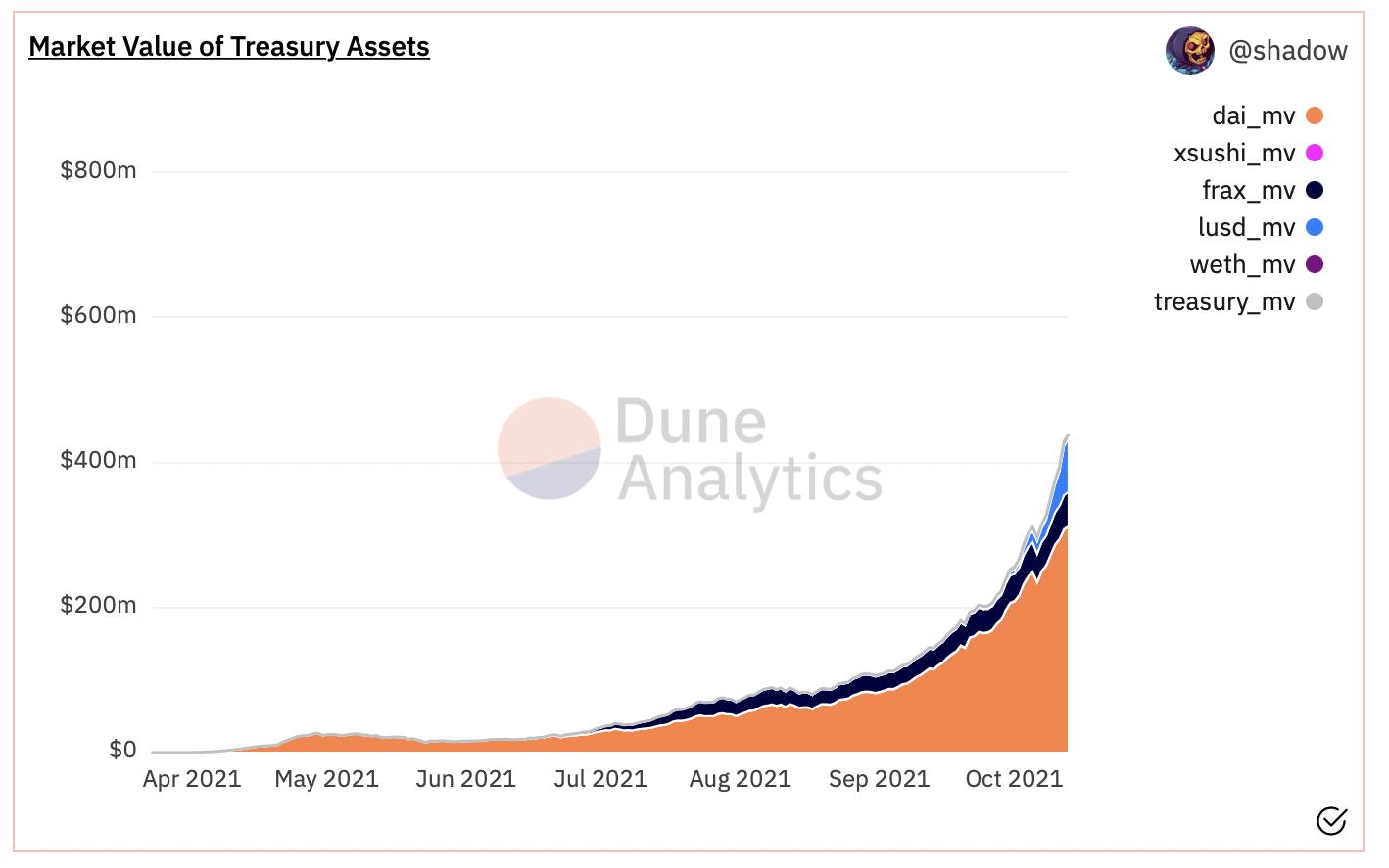 Market value of treasury assets - OHM