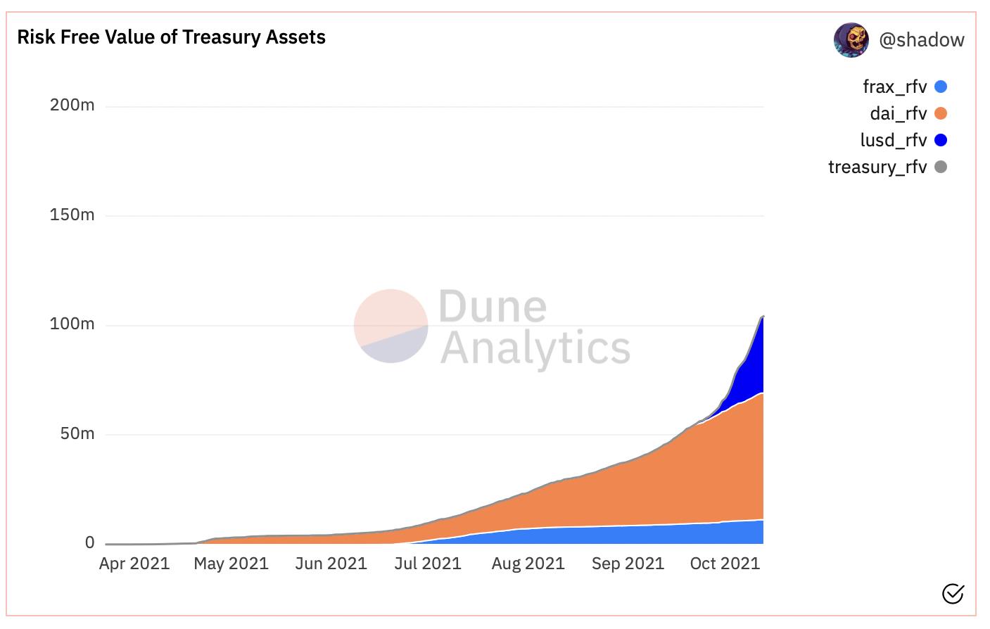 OHM token, chart, RFV of Olympus treasury assets