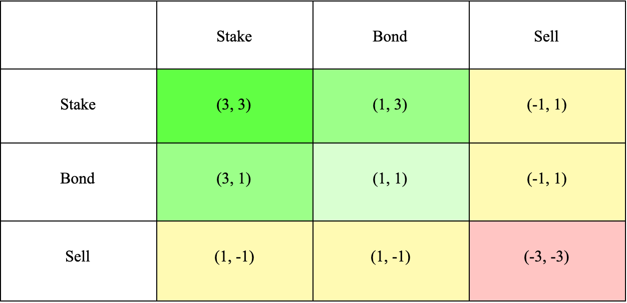 OHM game theory table