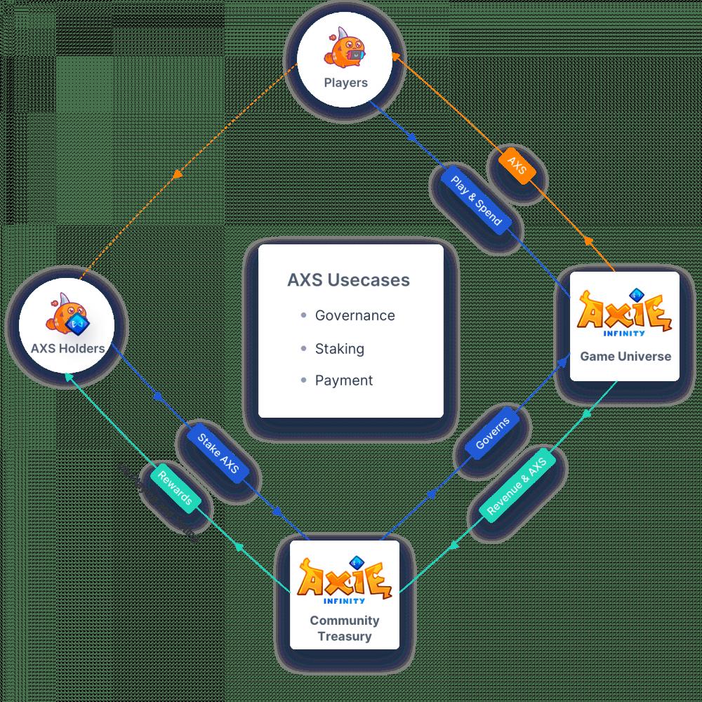 AXS token utility - AXS staking